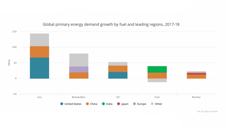 IEA demands increase in clean energy as emissions hit record high