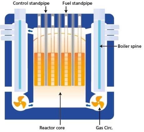 AGR boiler spine 460 (EDF Energy)