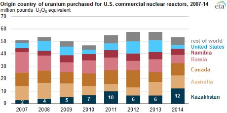 US_uranium_purchases_2007-2014_(EIA)_460