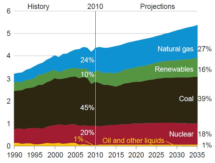 EIA projectioins to 2035