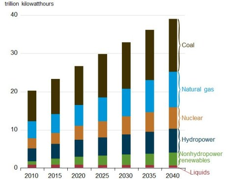 Electricity generation by source 2010-2040 (EIA) 460