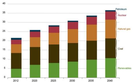 Electricity generation by source 2012-2040 - 460 (EIA)