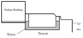 Fukushima trenched (Tepco)