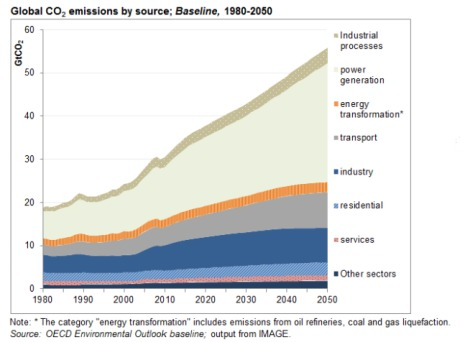 Global CO2 emissions by source - Baseline (OECD)