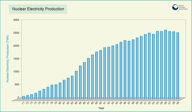 Graph - Nuclear power 1971-2009