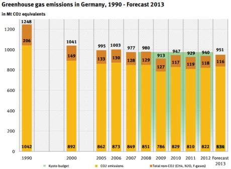 Greenhouse gas emissions in Germany, 1990 - Forecast 2013 (UBA) 460x337