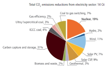 Annual power sector emission cuts in the BLUE Map scenario (IEA)