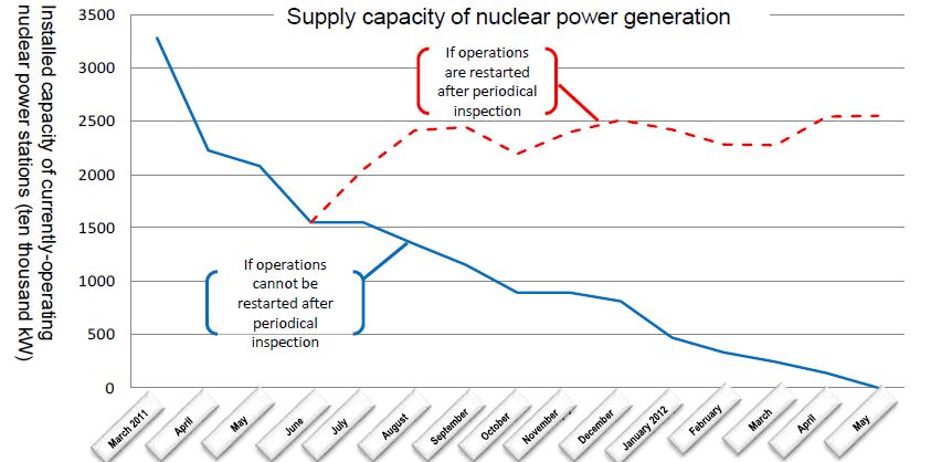 Japan nuclear generation drop (METI)