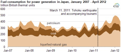 Japanese fuel consumption for electricity, Jan 2007 to Apr 2012 (EIA) 460x197