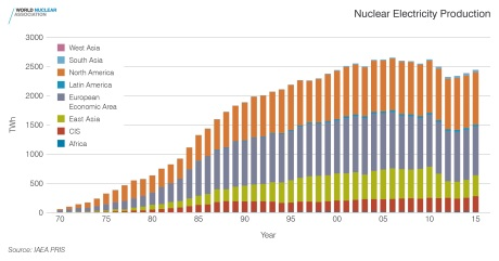 Nuclear electricity production - WNPR - 460 (WNA)