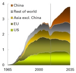 Nuclear generation to 2035 - 250 (BP)