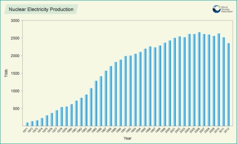 Nuclear electricity production to 2012 (WNA) 460x293