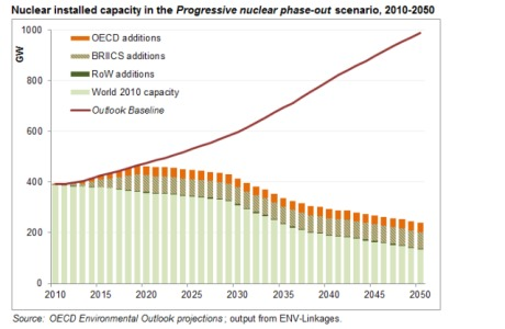 Nuclear installed capacity under phase out scenario (OECD)