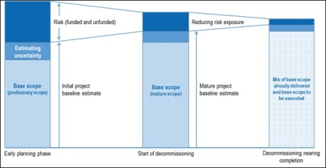 OECD-NEA model for decommissioning cost estimates - 460