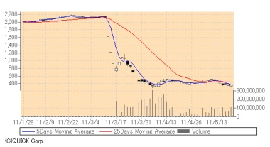 Tepco share price, 20 May 2011