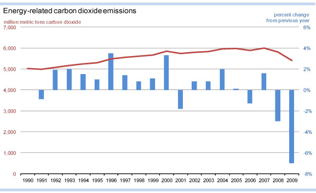 US energy-related emissions (EIA)