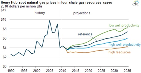 US gas prices and projections 2010-2035 (EIA) 460x238